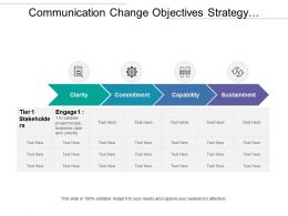 Communication Change Objectives Strategy With Clarity Commitments Capability And Sustainment