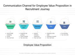 Communication Channel For Employee Value Proposition In Recruitment Journey