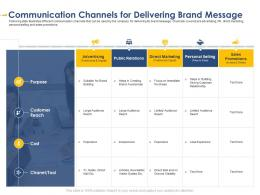 Communication Channels For Delivering Developing Integrated Marketing Plan New Product Launch