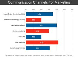 Communication Channels For Marketing Powerpoint Templates