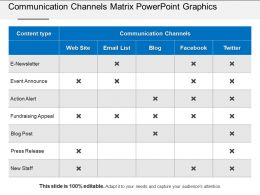 Communication Channels Matrix Powerpoint Graphics