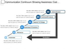 Communication Continuum Showing Awareness Cost Benefits Analysis