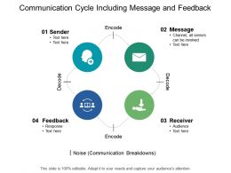 Communication Cycle Including Message And Feedback