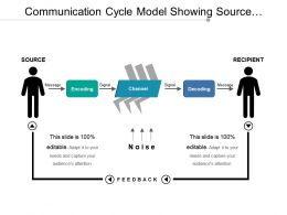 Communication Cycle Model Showing Source Recipient Encoding And Channel