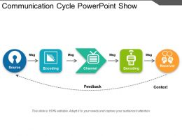 Communication Cycle Powerpoint Show