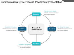 Communication Cycle Process PowerPoint Presentation