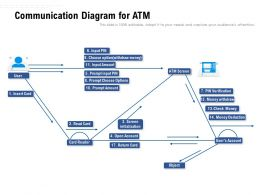 Communication Diagram For Atm