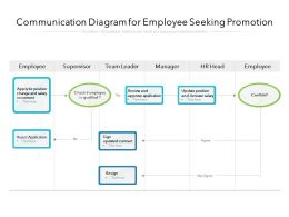 Communication Diagram For Employee Seeking Promotion