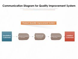 Communication Diagram For Quality Improvement System