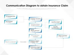 Communication Diagram To Obtain Insurance Claim