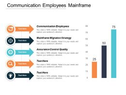 Communication Employees Mainframe Migration Strategy Assurance Control Quality Cpb
