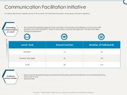 Communication Facilitation Initiative Building Sustainable Working Environment Ppt Download