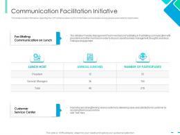 Communication Facilitation Initiative Integrating CSR Ppt Information