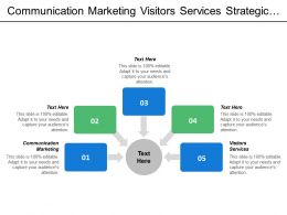 Communication Marketing Visitors Services Strategic Themes Customer Market Research