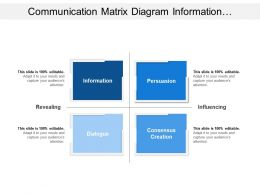 Communication Matrix Diagram Information Persuasion Creation