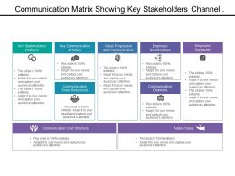 Communication Matrix Showing Key Stakeholders Channel Structure