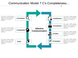 Communication Model 7 C S Completeness Concreteness Courtesy Correctness And Clarity
