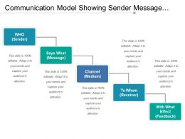 Communication Model Showing Sender Message Channel Receiver And Feedback