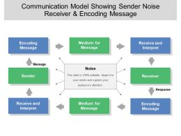 Communication Model Showing Sender Noise Receiver And Encoding Message