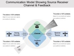 Communication Model Showing Source Receiver Channel And Feedback