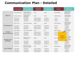 Communication Plan Detailed Ppt Powerpoint Presentation Gallery Templates