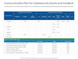 Communication Plan For Cybersecurity Events And Incidents Communication Ppt Grid