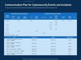 Communication Plan For Cybersecurity Events And Incidents Corporate Data Security Awareness Ppt Aids