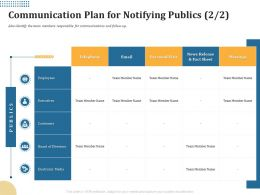 Communication Plan For Notifying Publics Board Ppt Powerpoint Presentation Pictures Visual Aids