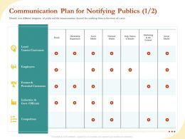 Communication Plan For Notifying Publics Employees Ppt Summary