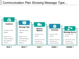 Communication Plan Showing Message Type Delivery Method Schedule And Source
