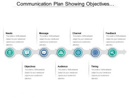 Communication Plan Showing Objectives Audience Needs Message Channel And Timing