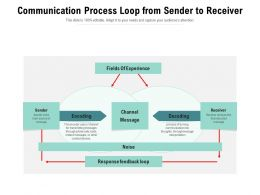 Communication Process Loop From Sender To Receiver