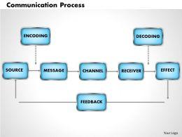 Communication Process powerpoint presentation slide template