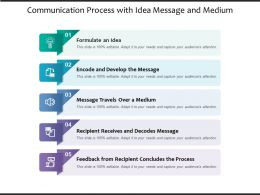 Communication Process With Idea Message And Medium