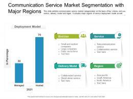 Communication Service Market Segmentation With Major Regions