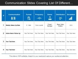Communication Slides Covering List Of Different Actives With Their Frequency And Distribution