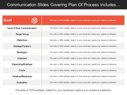 Communication Slides Covering Plan Of Process Includes Issues Objectives And Cost Involve