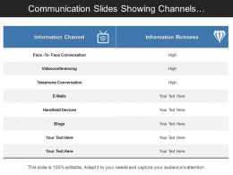 Communication Slides Showing Channels Description On Level Of Richness