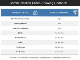 Communication Slides Showing Channels Description On Level Of Richness
