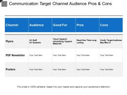 Communication Target Channel Audience Pros And Cons