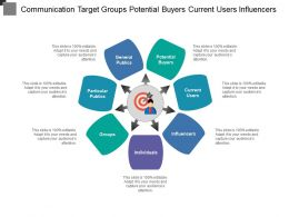 Communication Target Groups Potential Buyers Current Users Influencers