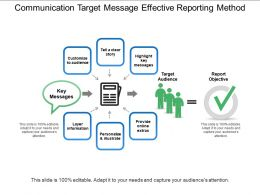 Communication Target Message Effective Reporting Method