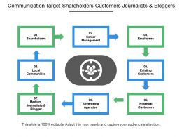 Communication Target Shareholders Customers Journalists And Bloggers
