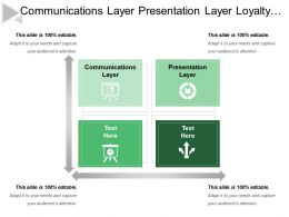 Communications Layer Presentation Layer Loyalty Management Mobile Solution