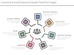 Community And Social Enterprise Example Powerpoint Images