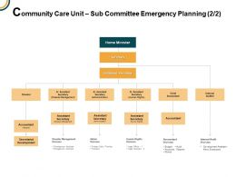 Community Care Unit Sub Committee Emergency Planning Additional Secretary Ppt Powerpoint Presentation Icon