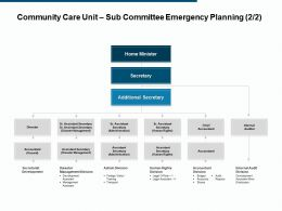 Community Care Unit Sub Committee Emergency Planning Chief Accountant Ppt Powerpoint Presentation