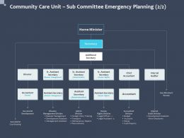 Community Care Unit Sub Committee Emergency Planning Human Rights Ppt Slides