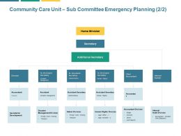 Community Care Unit Sub Committee Emergency Planning Secretary Ppt Powerpoint Presentation File