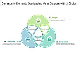 Community Elements Overlapping Venn Diagram With 3 Circles